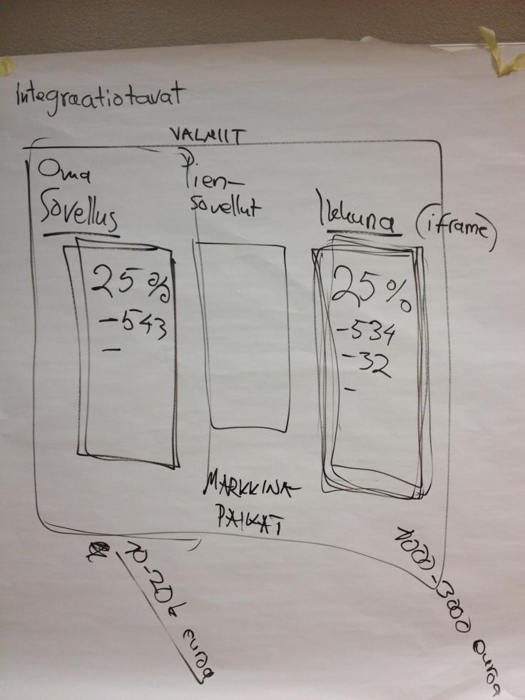 erilaiset-integraatiotavat-intraneteissa