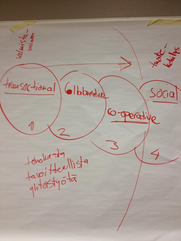 sosiaalisuuden tasot organisaatiossa