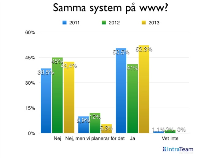 intranet-sverige-2013-intranet-ruotsi-www