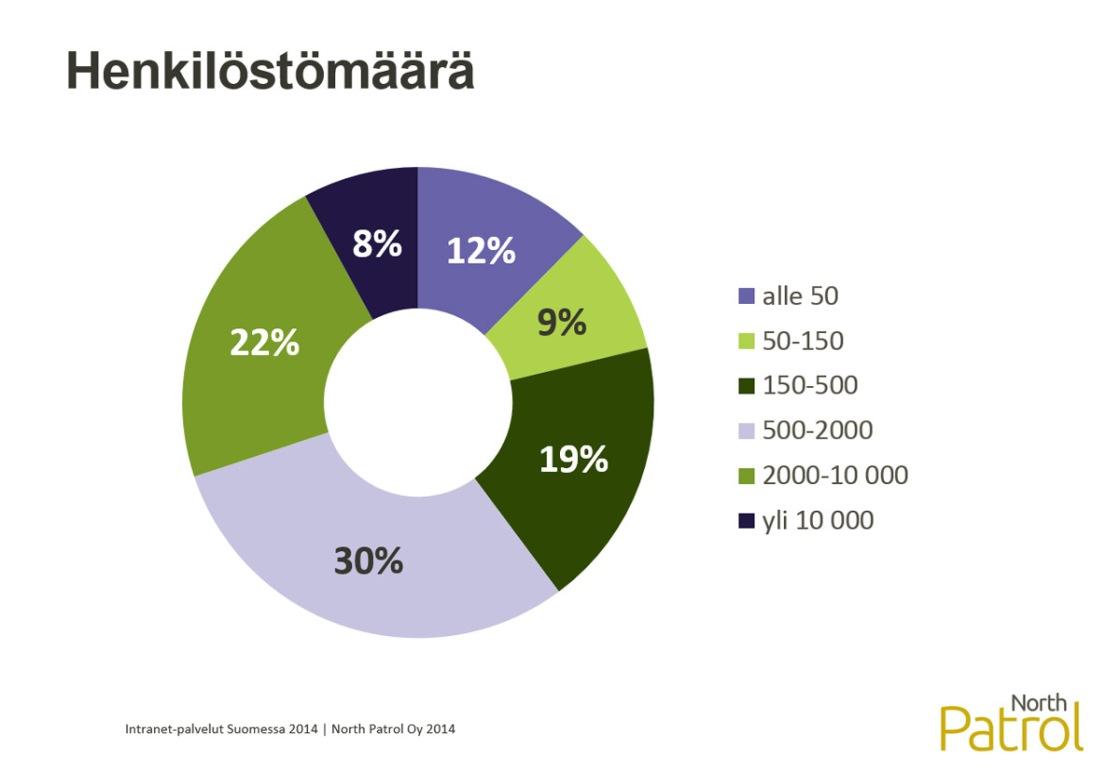 Intranet-palvelut Suomessa 2014 -selvitys, taustamuuttuja: henkilöstömäärä