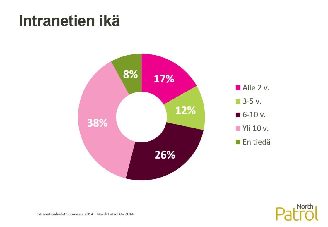Intranet-palvelut Suomessa 2014 -selvitys, taustamuuttuja:  intranetin ikä