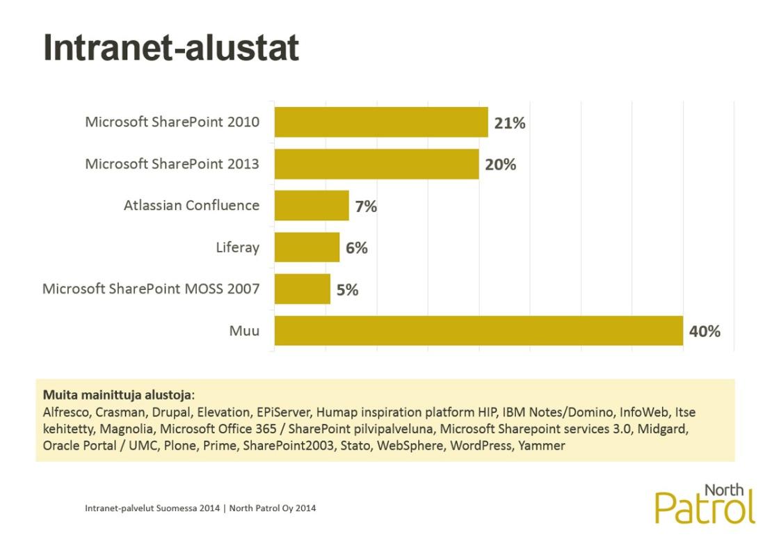 Intranet-palvelut Suomessa 2014, Intranet-alustat ja -järjestelmät