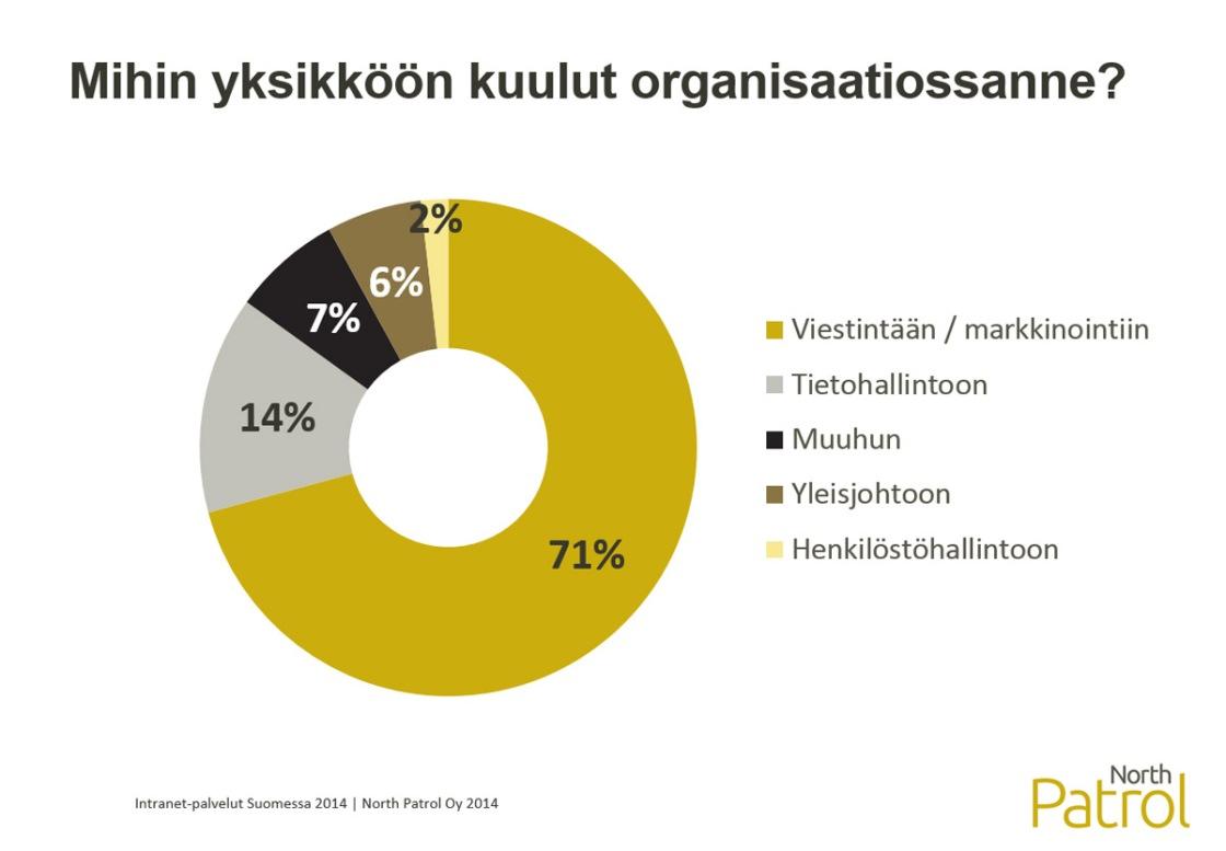 Intranet-palvelut Suomessa 2014 -selvitys, Intranet-vastaavan kotiyksikkö