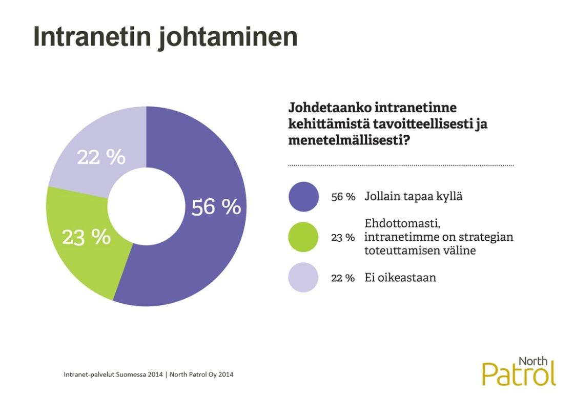 Intranet-palvelut Suomessa 2014 -selvitys, Intranetin strateginen johtaminen