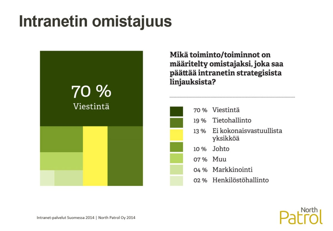 Intranet-palvelut Suomessa 2014 -selvitys, Intranetin omistajuus