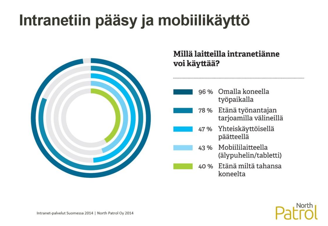 Intranet-palvelut Suomessa 2014, Millä laitteilla intranetiä voi käyttää?
