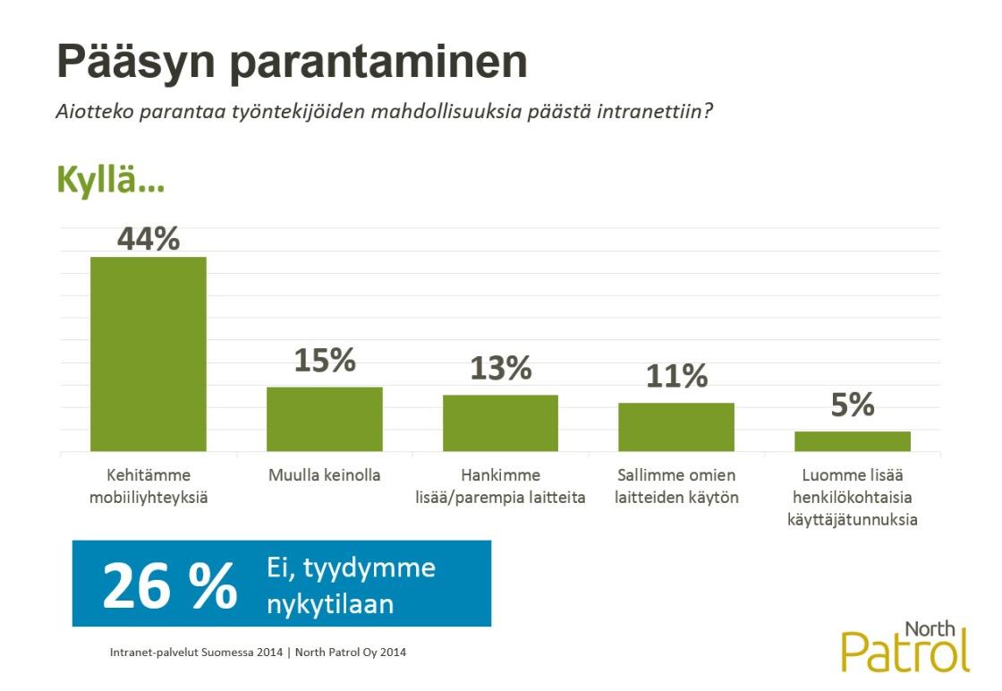 Intranet-palvelut Suomessa 2014, Intranetiin pääsyn laajentaminen