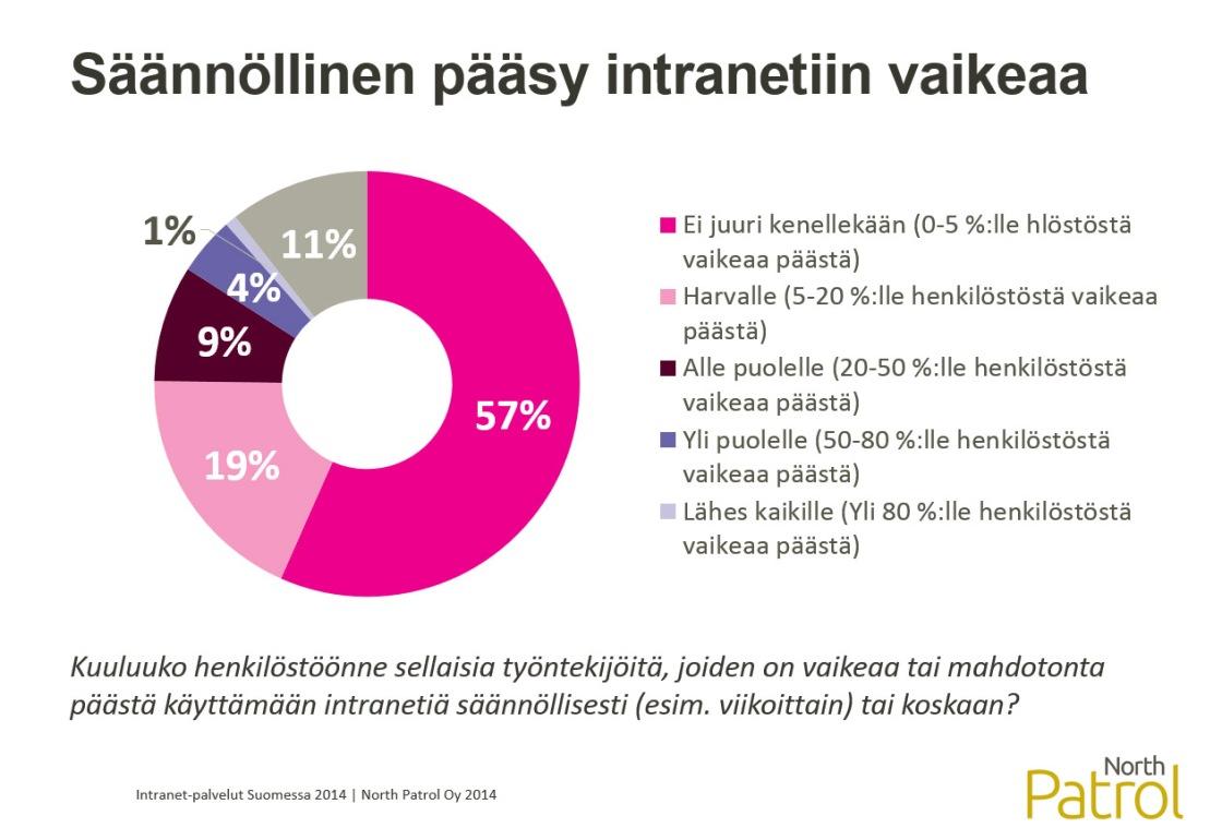Intranet-palvelut Suomessa 2014, Pääsyn haasteet