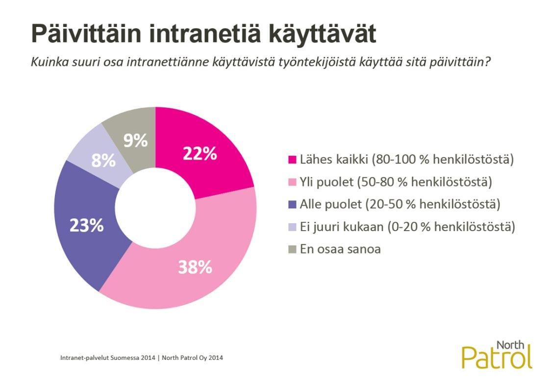 Intranet-palvelut Suomessa 2014 -selvitys, Intranetin päivittäiset käyttäjät