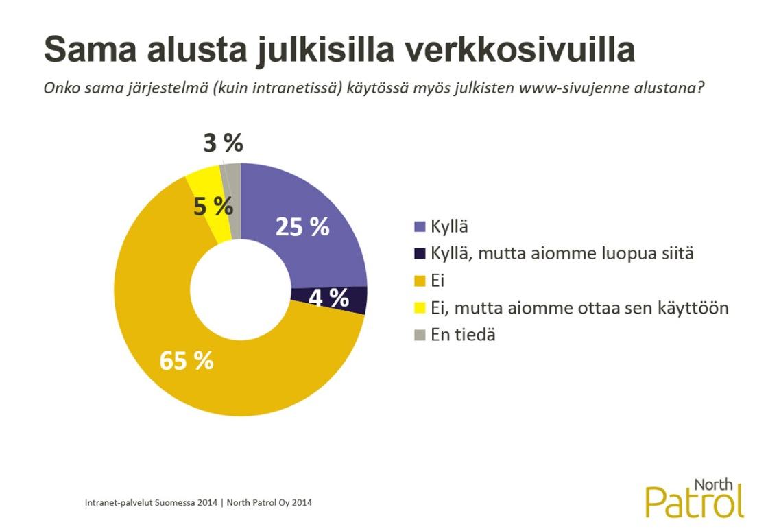 Intranet-palvelut Suomessa 2014, Sama alusta julkisille verkkosivuilla ja intranetissä
