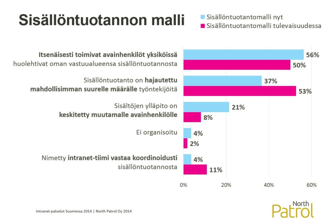 Intranet-palvelut Suomessa 2014 -selvitys, Sisällöntuotannon mallit