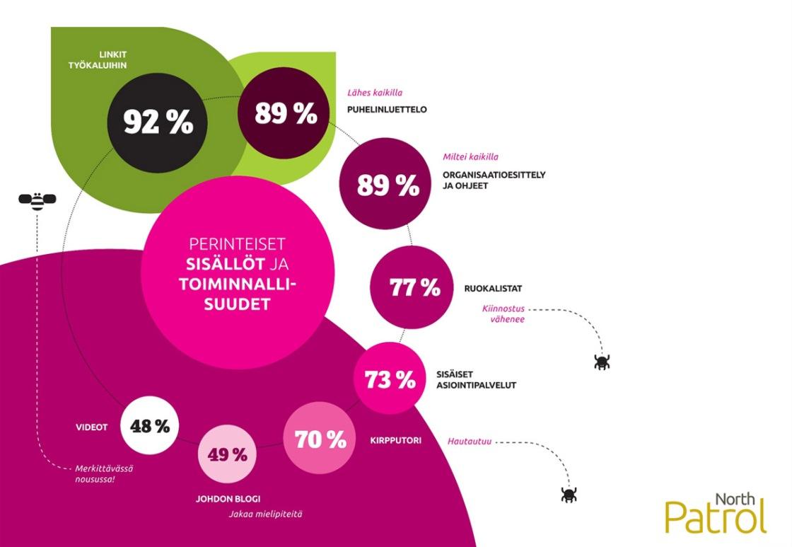 Intranet-palvelut Suomessa 2014, Teema: Perinteiset sisällöt ja toiminnallisuudet