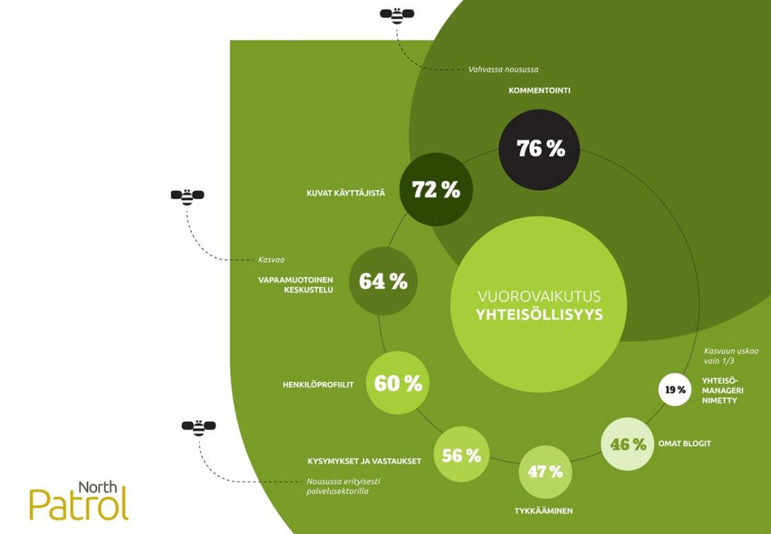 Intranet-palvelut Suomessa 2014 -selvitys, Teema: Vuorovaikutus ja yhteisöllisyys, Sosiaalinen intranet