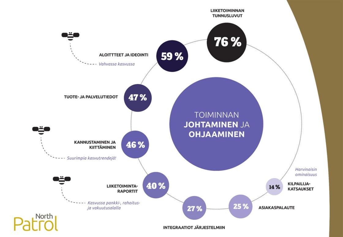 Intranet-palvelut Suomessa 2014, Teema: Toiminnan johtaminen ja ohjaaminen