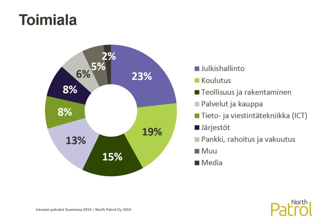 Intranet-palvelut Suomessa 2014 -selvitys, taustamuuttuja: toimiala