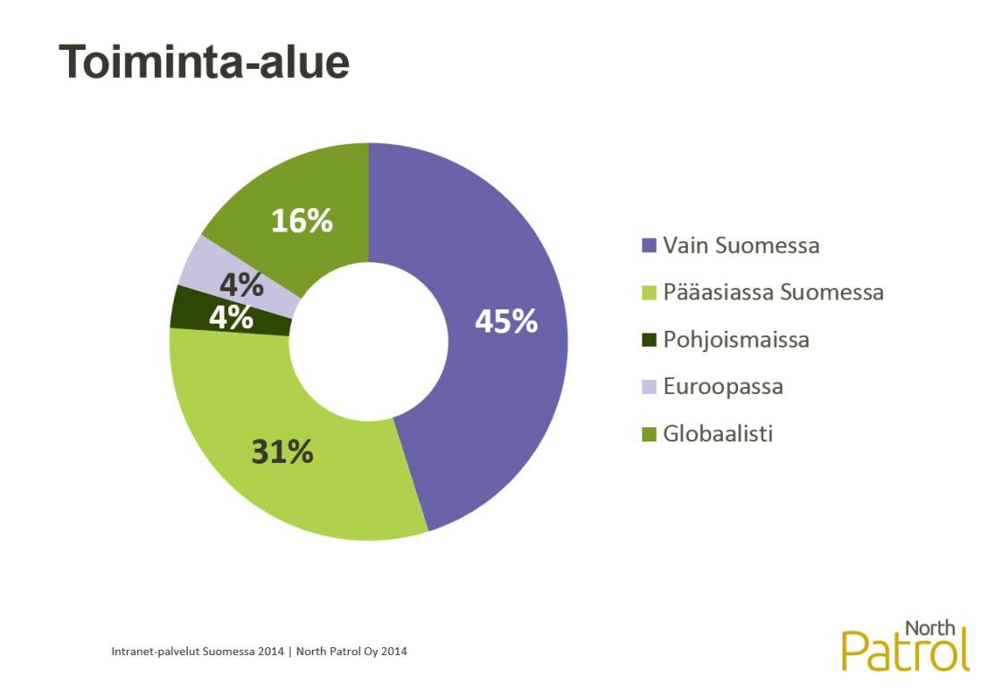 Intranet-palvelut Suomessa 2014 -selvitys, taustamuuttuja: toiminta-alue