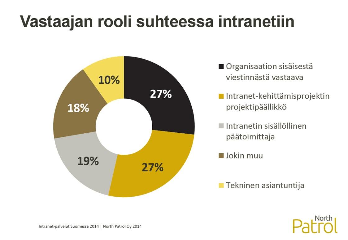 Intranet-palvelut Suomessa 2014 -selvitys, Intranet-vastaavan rooli