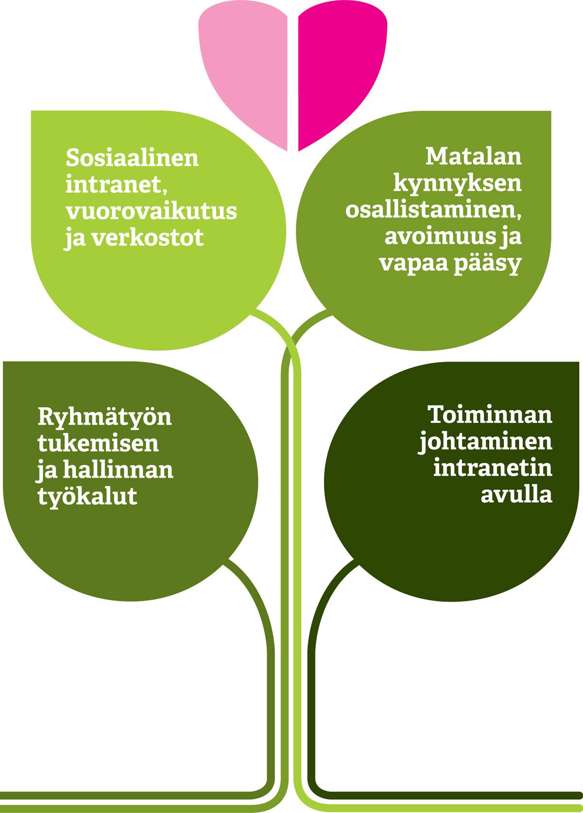 Intranet-palvelut Suomessa 2014, Megatrendit