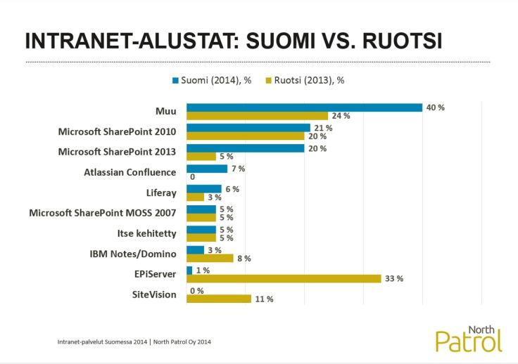 Intranet-palvelut Suomessa 2014, Alustat, Suomi vs. Ruotsi