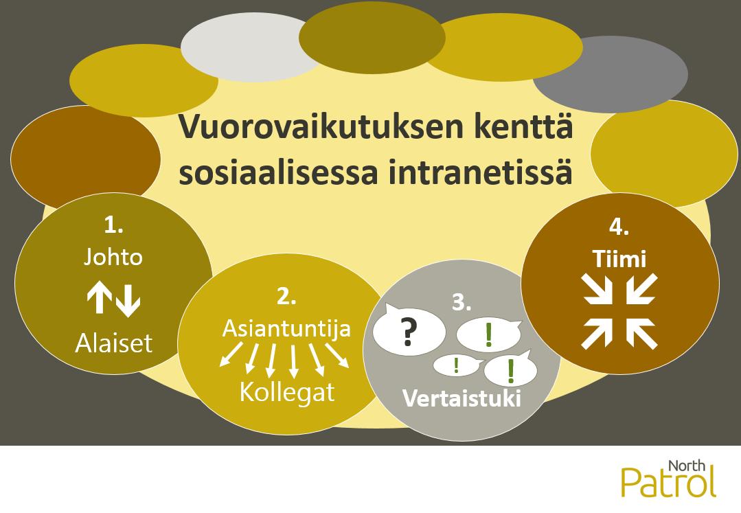 Sosiaalisen intranetin kentässä on monenlaisia vuorovaikutusmalleja