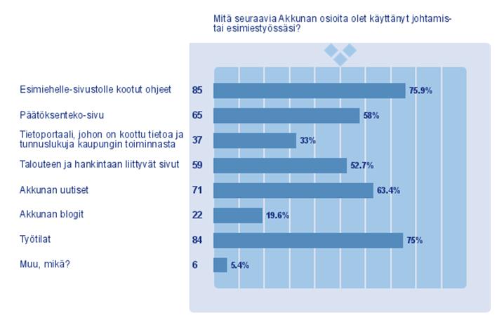 Tilasto: Akkuna johtamistyössä (Satu Tähtinen)