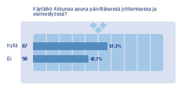 Tilasto: Akkuna päivittäisessä esimietyössä (Satu Tähtinen)