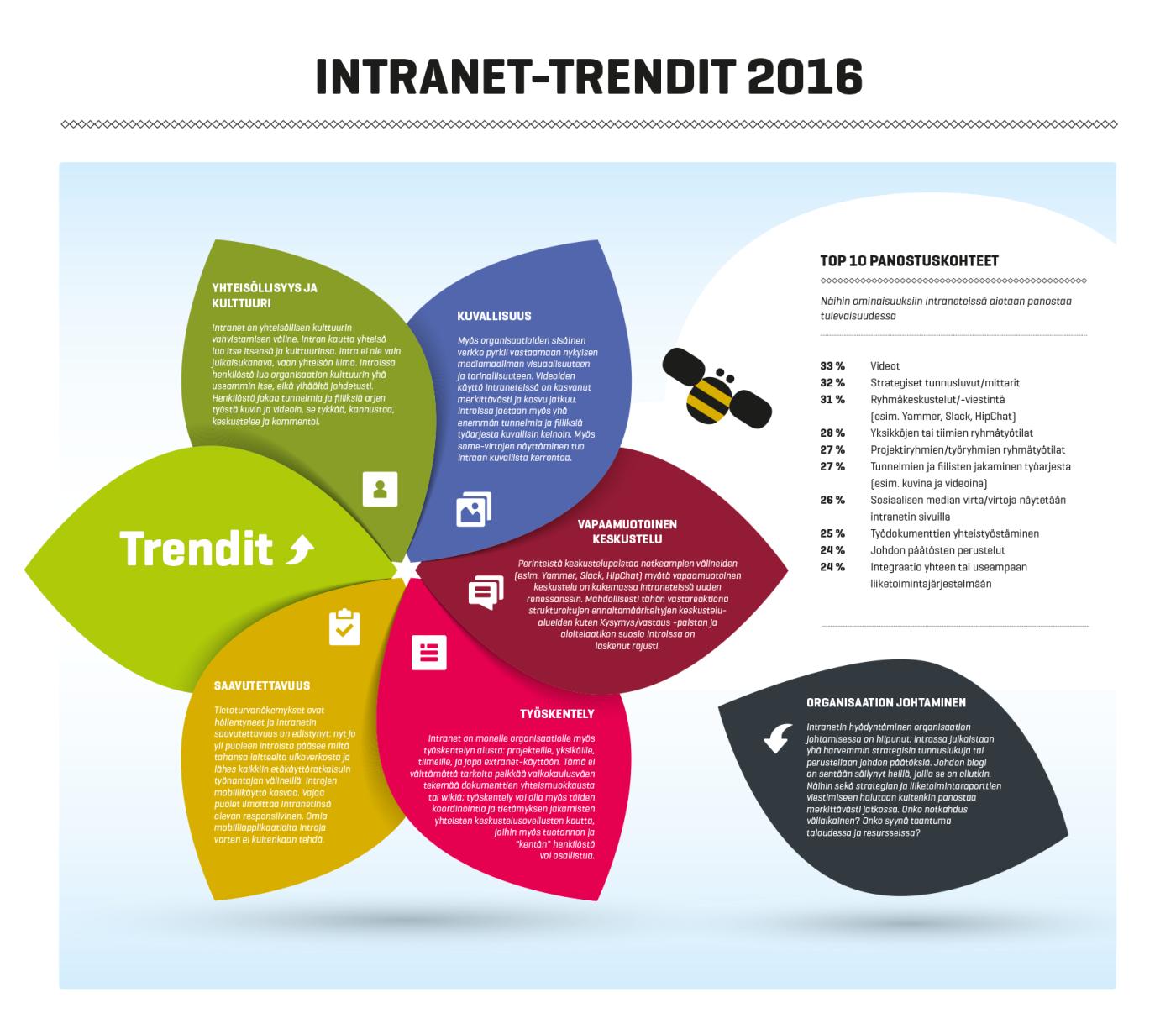 Intranet-palvelut Suomessa 2016: Intranet-trendit 2016