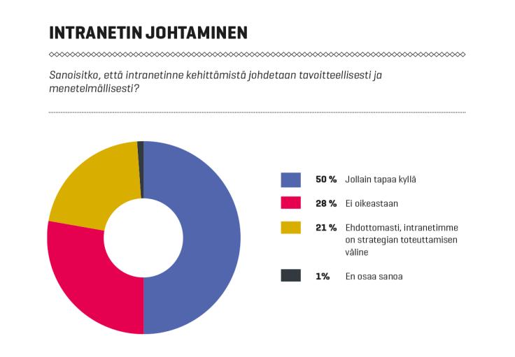 Intranet-palvelut Suomessa 2016: Intranetin johtaminen