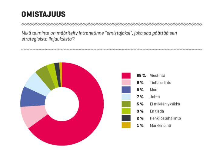 Intranet-palvelut Suomessa 2016: Intranetin omistajuus