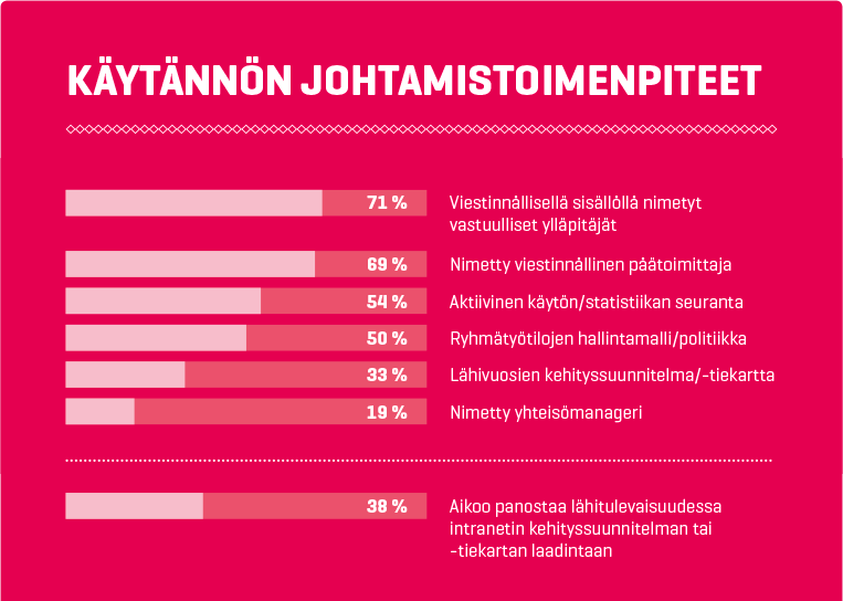 Intranet-palvelut Suomessa 2016: Käytännön johtamistoimenpiteet