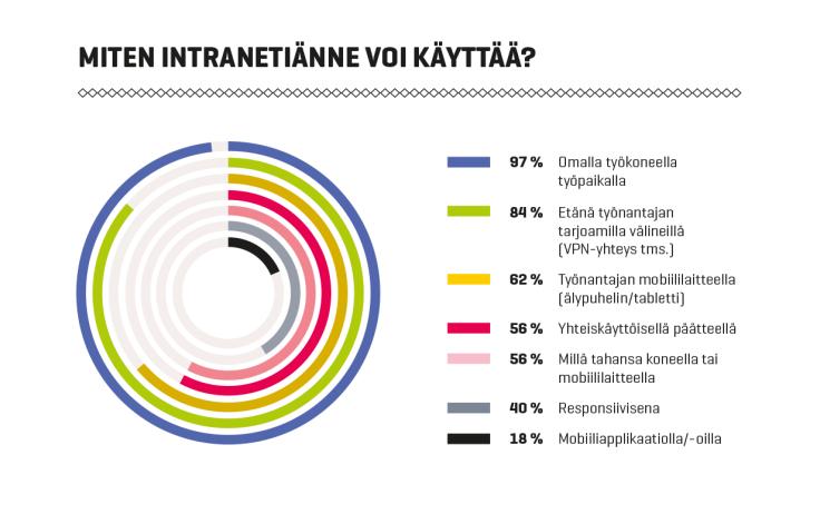 Intranet-palvelut Suomessa 2016: Pääsymahdollisuudet