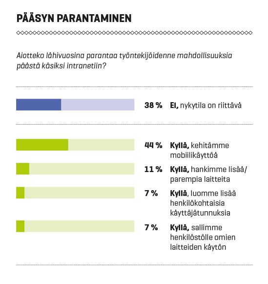 Intranet-palvelut Suomessa 2016: Pääsynparantaminen