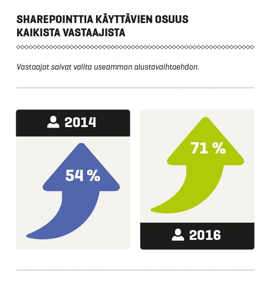 Intranet-palvelut Suomessa 2016: Sharepointin markkinaosuus