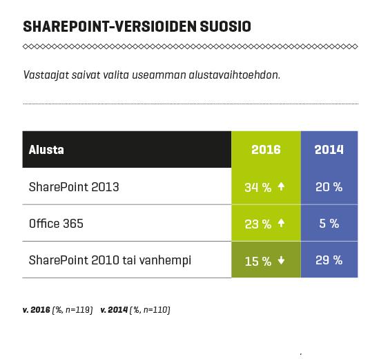 Intranet-palvelut Suomessa 2016: Sharepoint-versiot