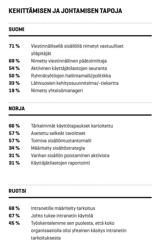 Norja vs. Ruotsi vs. Suomi: Intranetien johtaminen