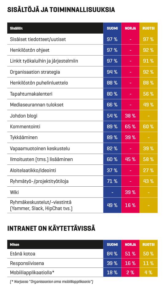 Norja vs. Ruotsi vs. Suomi: Intranetien sisällöt ja toiminnallisuudet