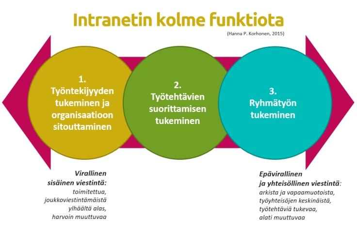 Intranetin kolme funktiota (Hanna P. Korhonen)