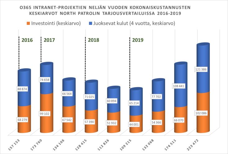 O365 intranet-projektien neljän vuoden kokonaiskustannusten keskiarvot North Patrolin tarjousvertailuissa 2016-2019